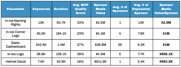 Table showing the top-performing sponsor assets for an NHL team
