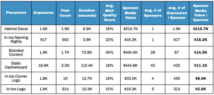 Chart showing top performing assets by sponsor media value per sponsor on social media