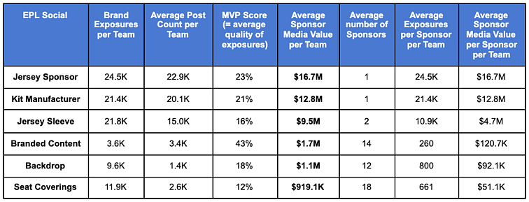 Table showing top performing social media sponsorship assets in the Premier League for 2020-2021 season