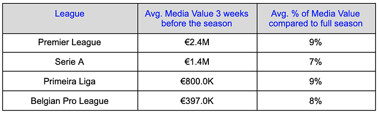 Chart showing the average media value from social media for 4 European football leagues